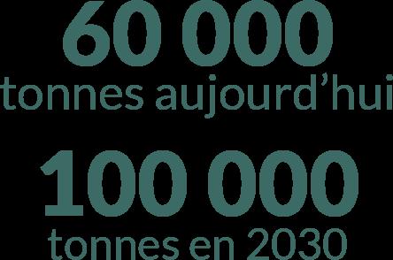 60 000 tonnes aujourd'hui 100 000 tonnes en 2030